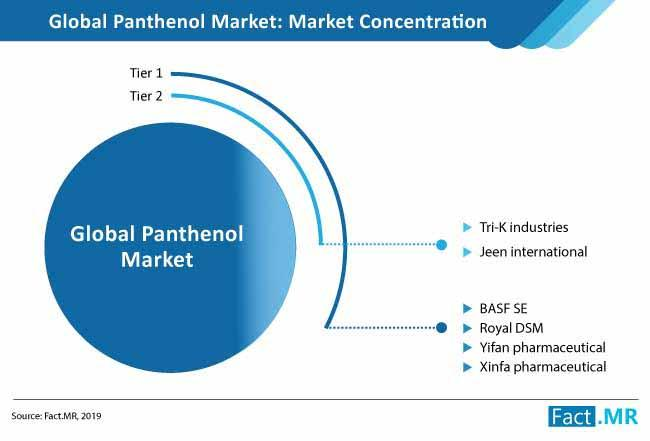 Panthenol Market