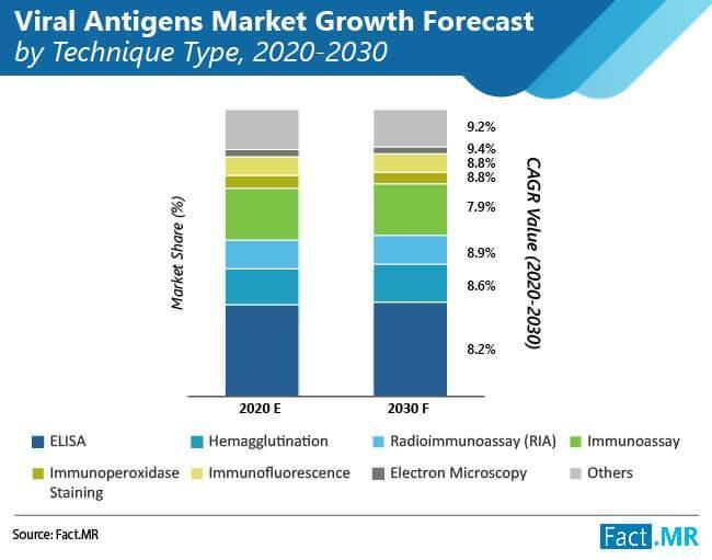 Viral Antigens Market