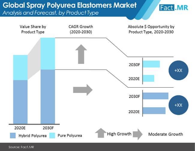 Spray Polyurea Elastomers Market