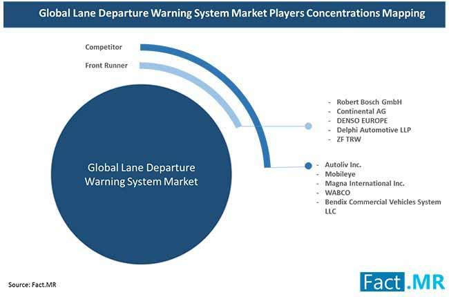 Lane Departure Warning System Market
