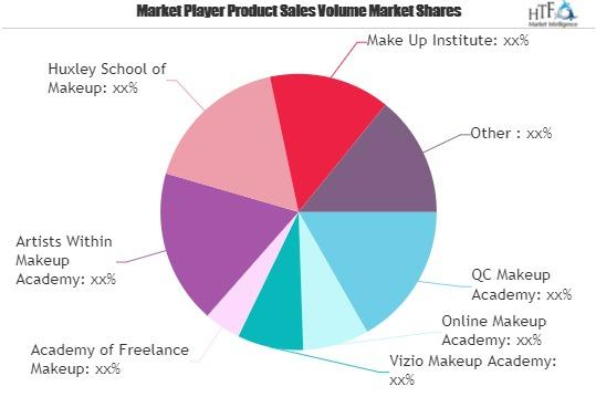 Online Makeup Training Market