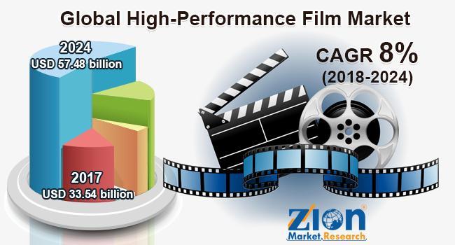 Global High-Performance Film Market 2020 Remarking Enormous