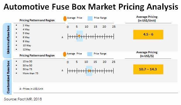Automotive Fuse Boxes Market