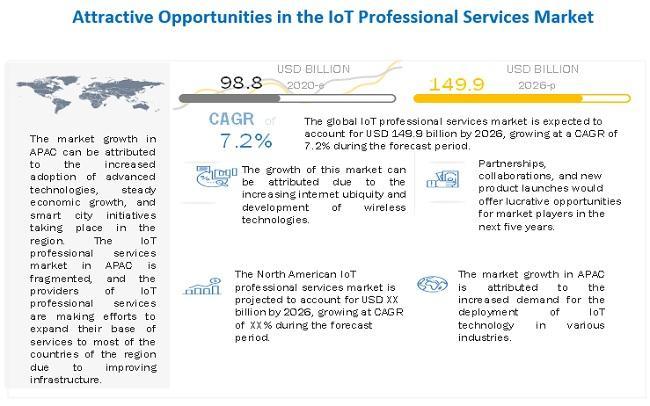 IoT Professional Services Market