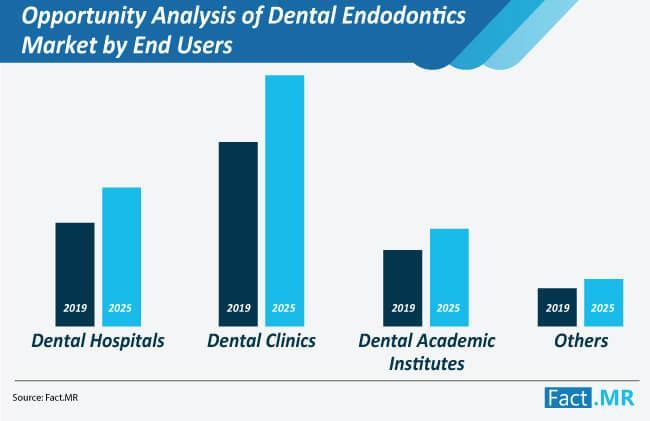 Dental Endodontics Market