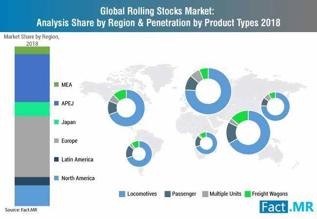 Rolling Stocks Indutry