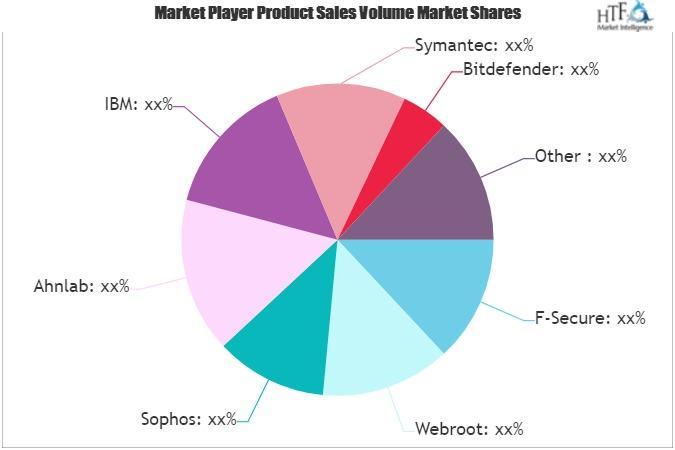 Endpoint Security Software Market