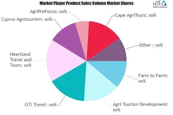 Agro-Rural Tourism Market
