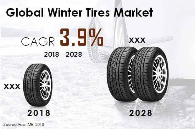 Winter Tires Industry