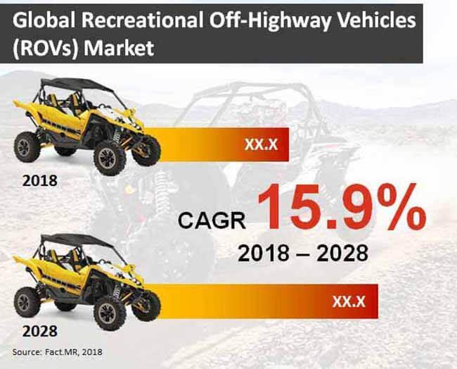 Recreational Off-Highway Vehicles (ROVs) Market