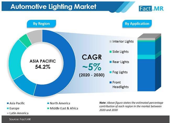 Fact.MR Automotive Lighting Market