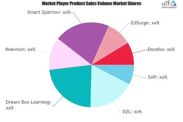 Adaptive Learning Software Market