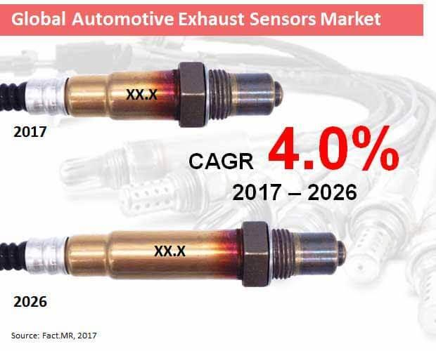 Automotive Exhaust Sensor Market