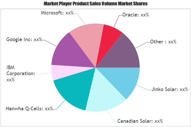 Smart Solar Technology Market