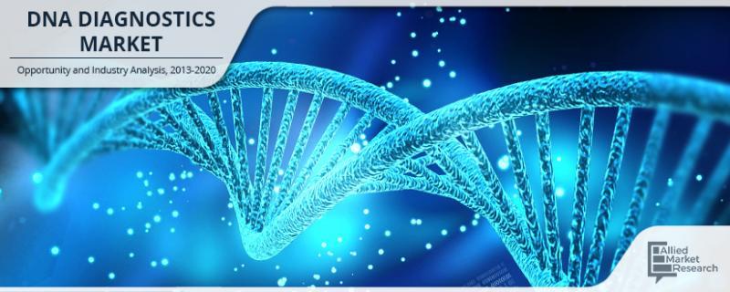 DNA Diagnostics Market