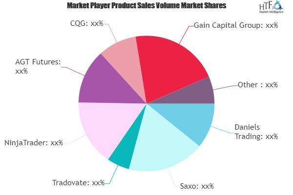 Futures Trading Service Market