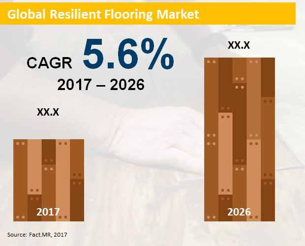 Resilient Flooring Market