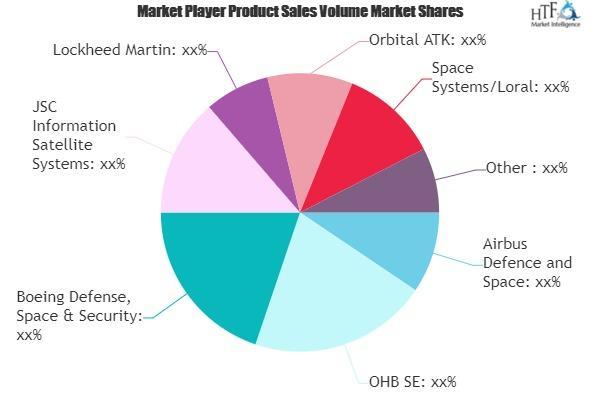 MEO Satellite Market