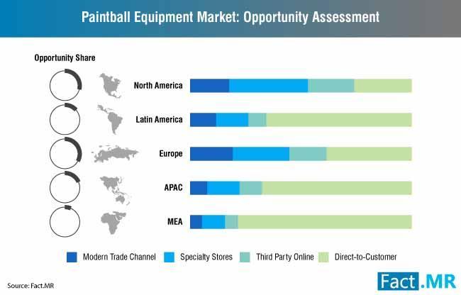 Paintball Equipment Market