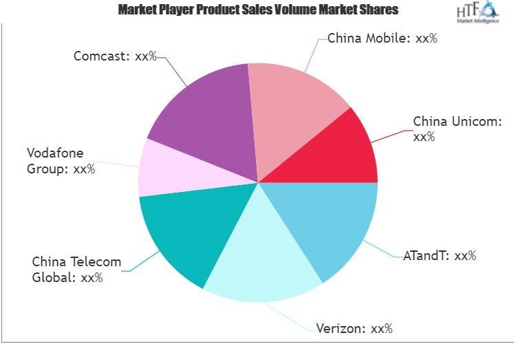 Internet Service Market