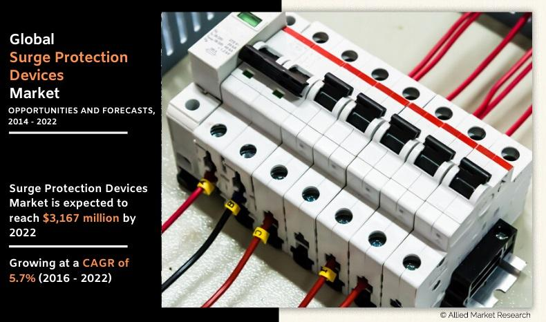 Surge Protection Devices Market Size, Share, Growth Analysis