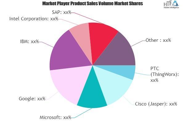 IoT Cloud Platforms Market