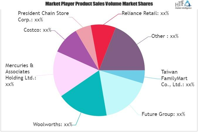 Retail Sector Market