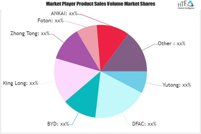 Battery Electric Bus Market