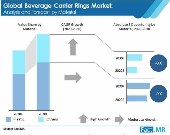 Beverage Carrier Rings Market