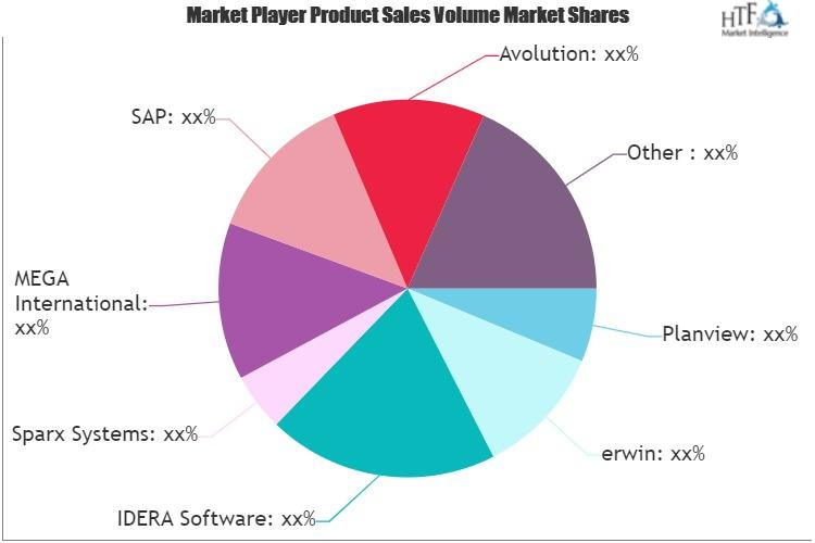 Enterprise Architecture Management Software Market
