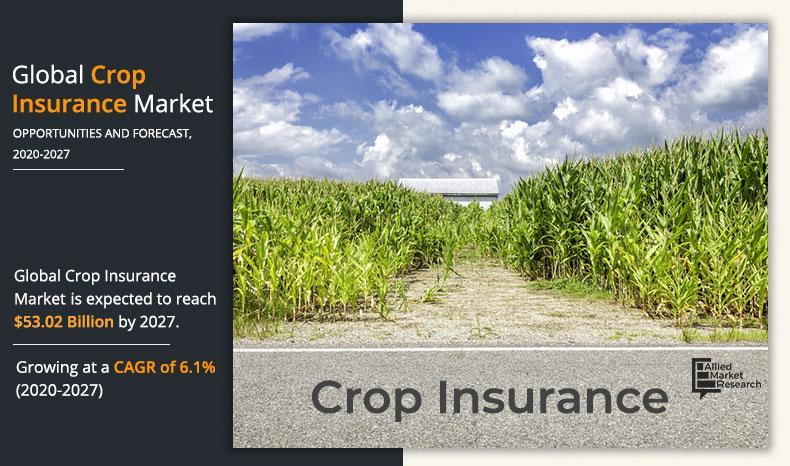 Crop Insurance Market