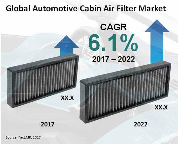 Automotive Cabin Air Filter Market