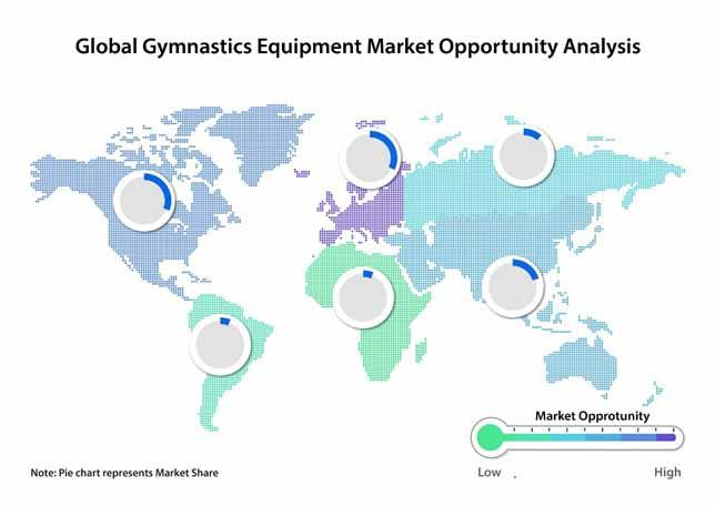 Gymnastics Equipment Market