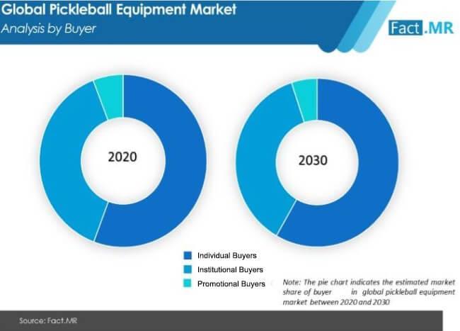 Pickleball Equipment Market