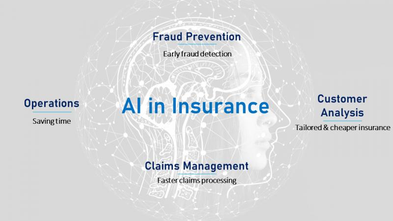 AI in Insurance Market Boosting the Growth Worldwide | Avaamo,