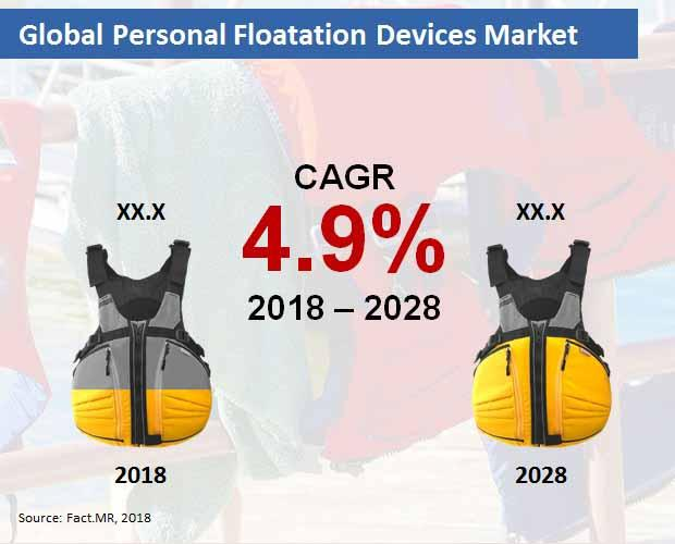 Personal Floatation Devices Market
