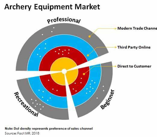 Archery Equipment Market