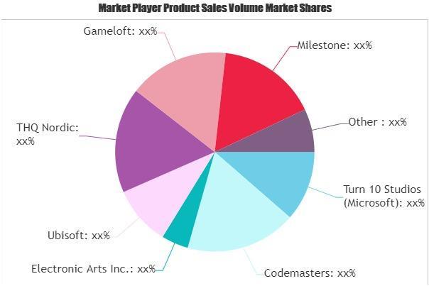 Racing Games Market
