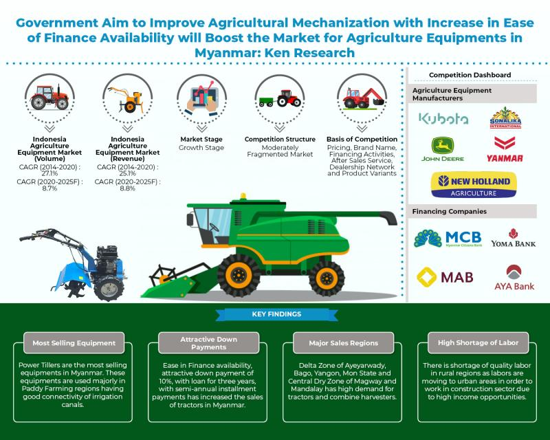Myanmar Agriculture Machinery Market, Agriculture Machinery