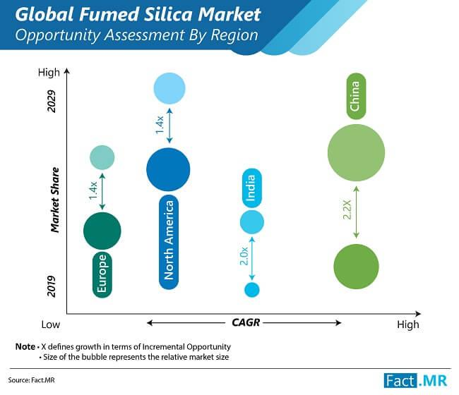 Surge in the Demand for Fumed Silica Market from Paint & Coating