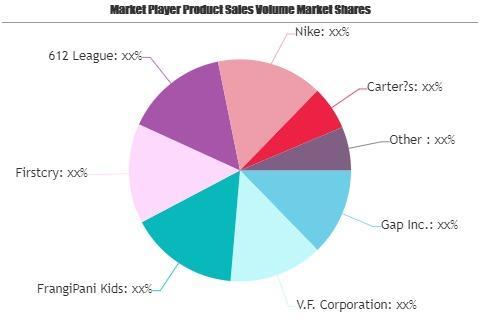 Ecommerce Kids Wear Market