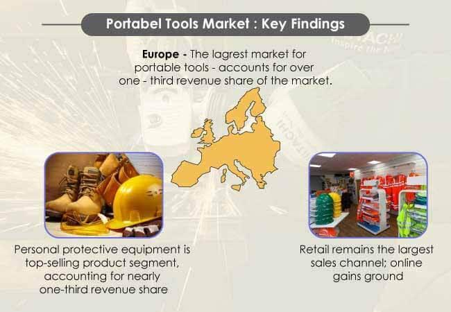 Portable Tools Market