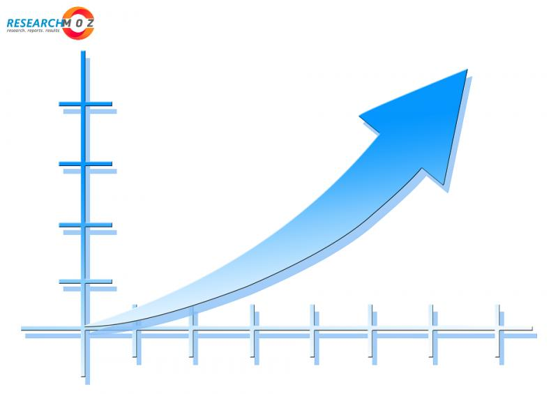 Remote Vehicle Shutdown Market Analysis with Business