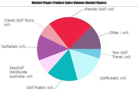 Golf Travel Market