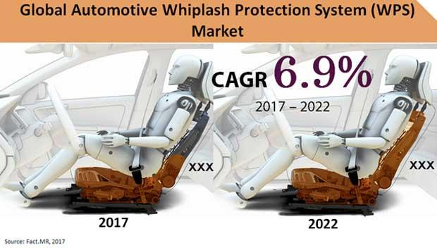 Automotive Whiplash Protection System (WPS) Market