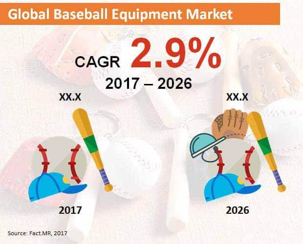 Baseball Equipment Market