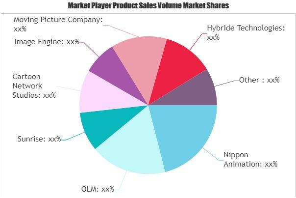 Video Production Market