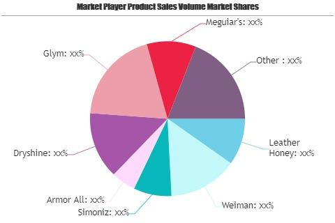 Leather Care Products Market