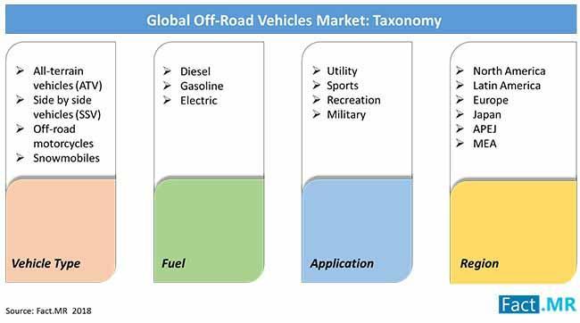Off-Road Vehicles Market