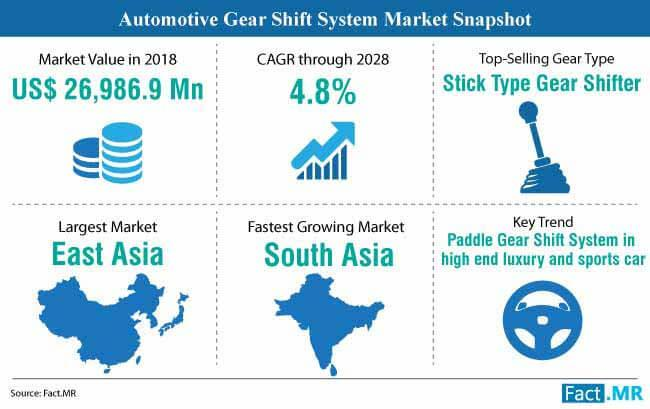 Fact.MR Automotive Gear Shift System Market
